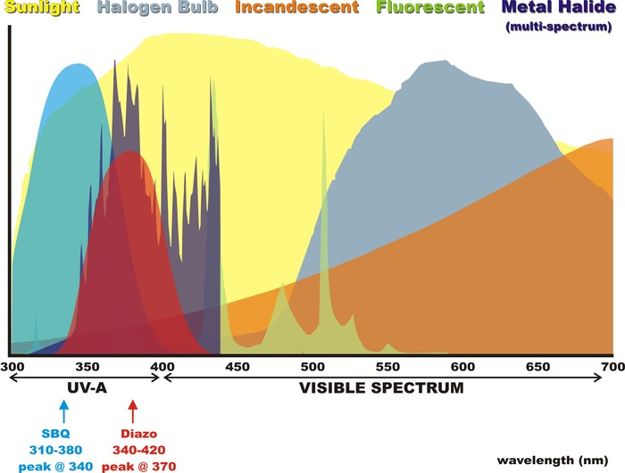 wavelength nanometer light source screen printing emulsion