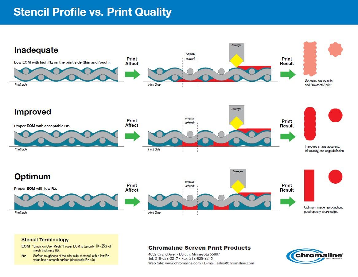 screen profile vs print quality